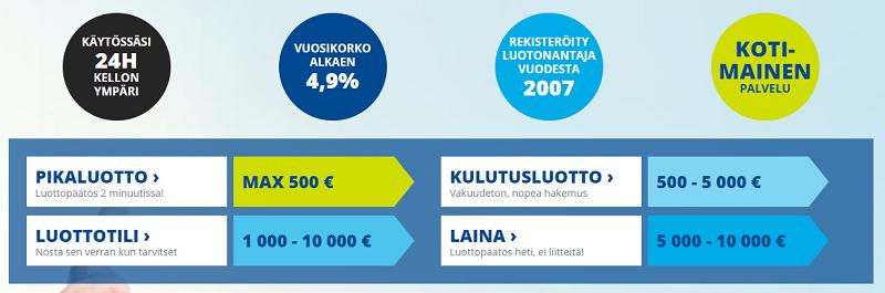 Euroloan lainatuotteet selkeästi!