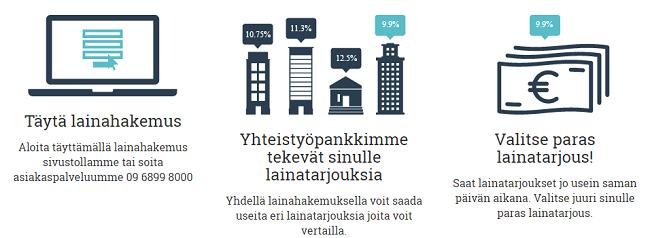 Lainavertaaja.fi lainaa jopa 50.000 euroa.